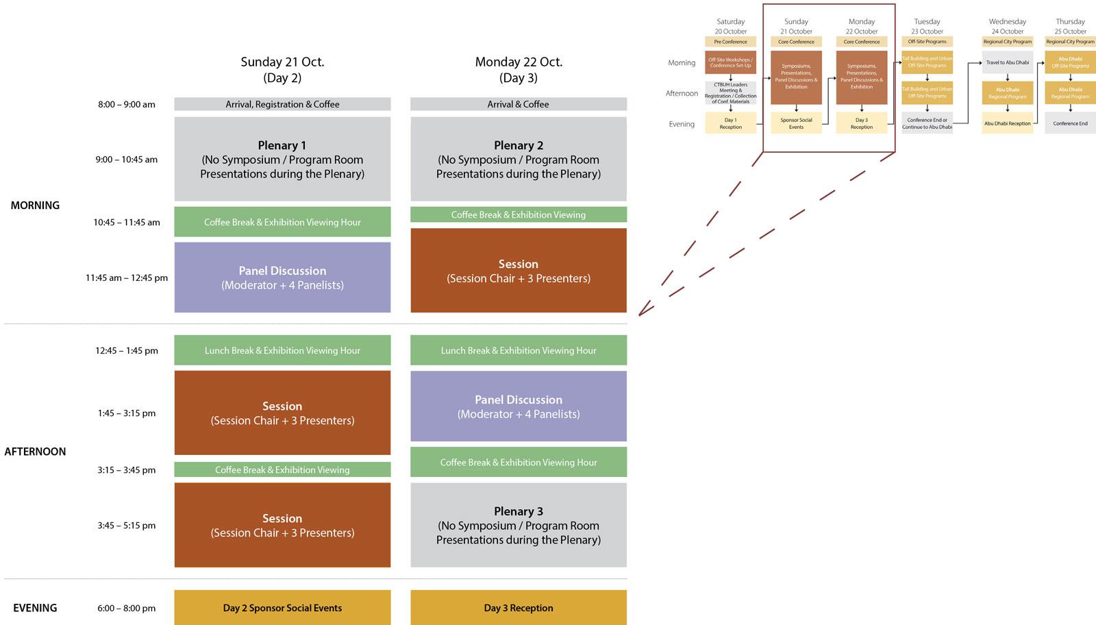 Symposium Program Structure